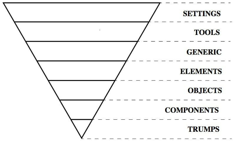 01 inverted triangle css itcss diagram